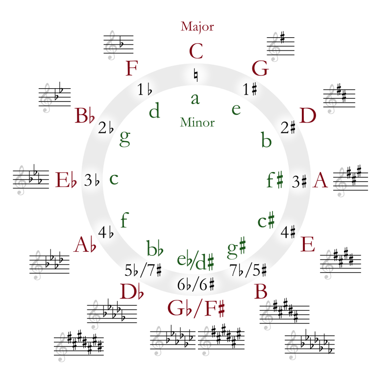 Circle of Fifths on Wikipedia